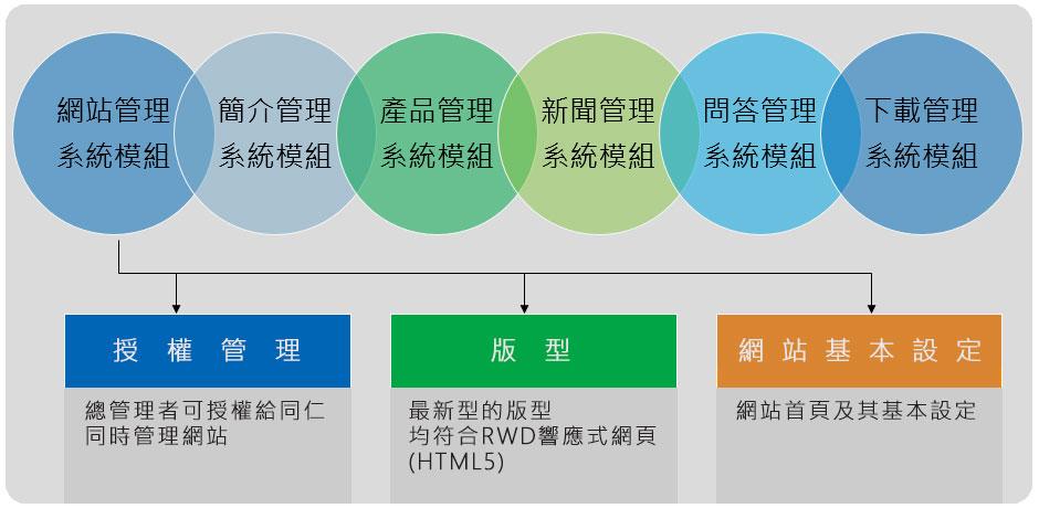 Web Builder 十二大資訊系統架構(官網)