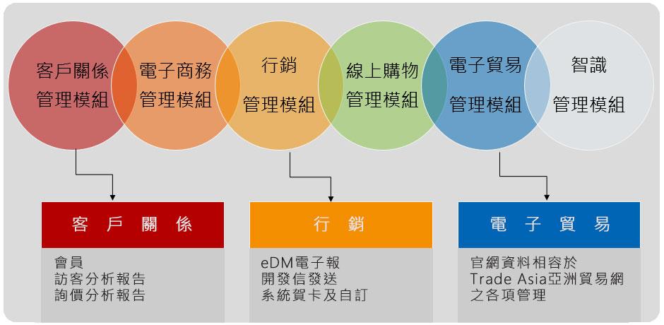 Web Builder 十二大資訊系統架構(行銷)