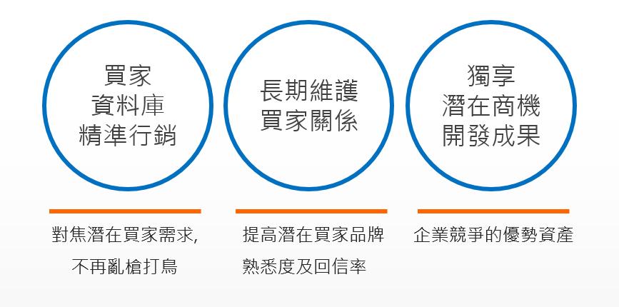 PM2 精準行銷系統
