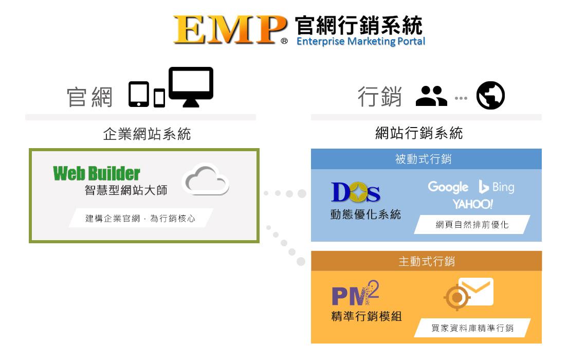 EMP官網行銷系統